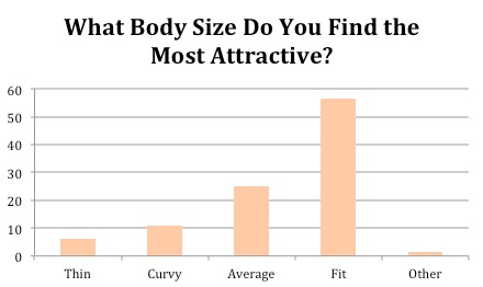 What body size do you find the most attractive: thin, curvy, average, fit, other