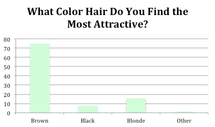 What hair color do you find the most attractive: brown, black, blonde, other.