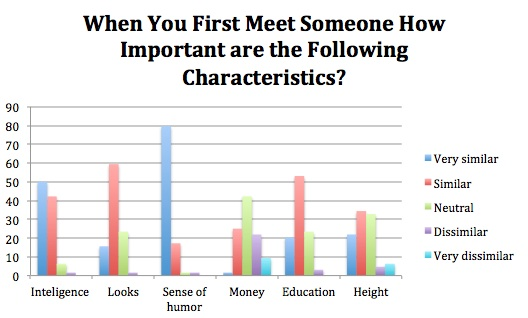 When you first meet someone how important are the following characteristics: intelligence, looks, sense of humor, money, education, height.