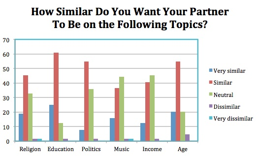 How similar do you want your partner to be on the following topics: religion, education, politics, music, income, age.