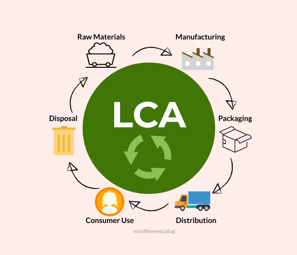 life cycle assessment environment business process entrepreneur
