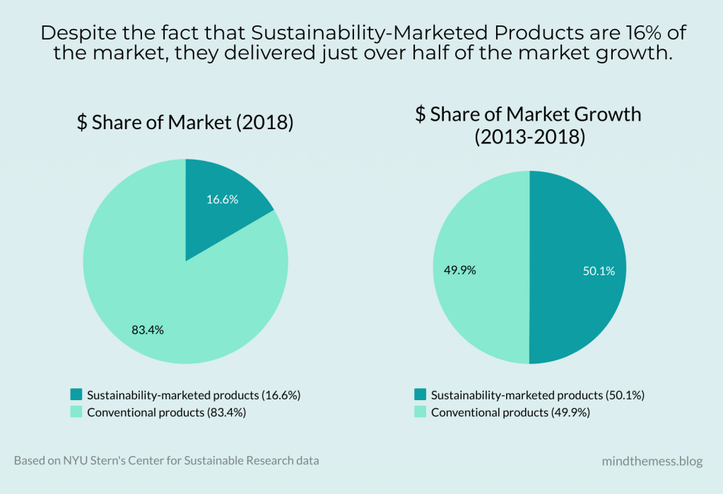 nyu stern's center sustainable research data chart cpg